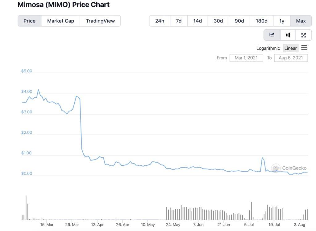 Mimosa Price Chart