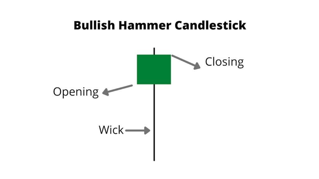Bullish Hammer Candlestick