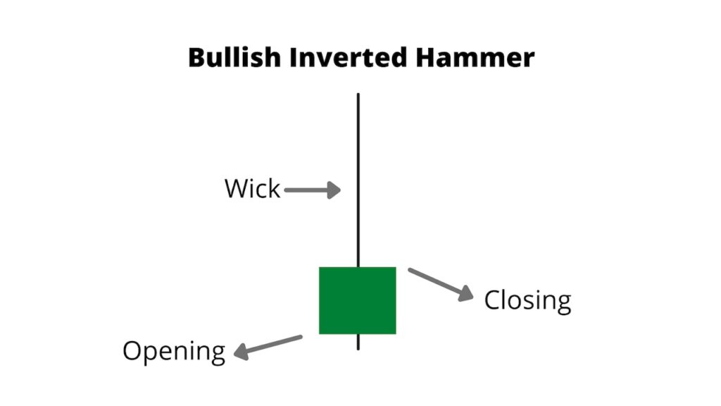 Bullish Inverted Hammer