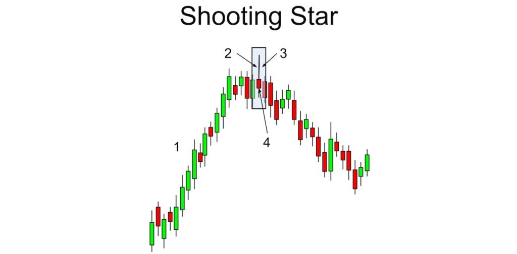 Idealized Shooting Star Candlestick