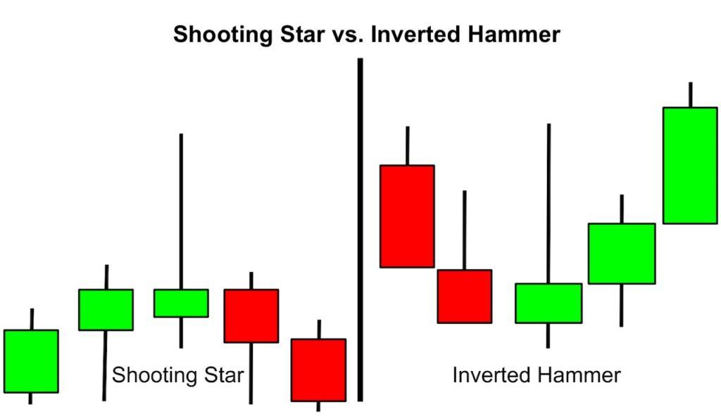 Shooting Star vs. Inverted Hammer Candlestick
