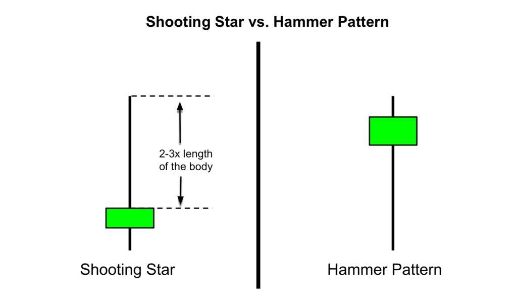 Shooting Star vs. Hammer Pattern