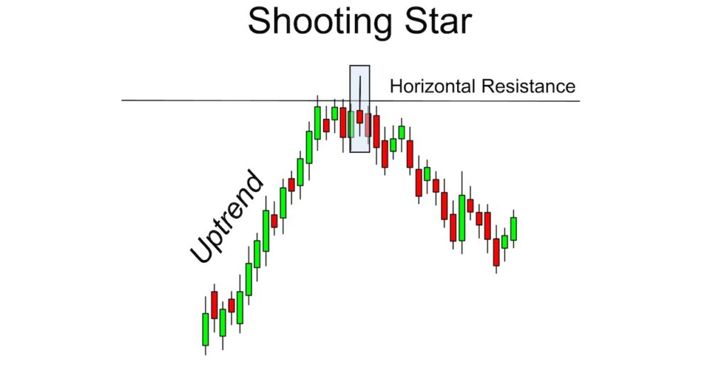 An illustration of the shooting star pattern in an uptrend.