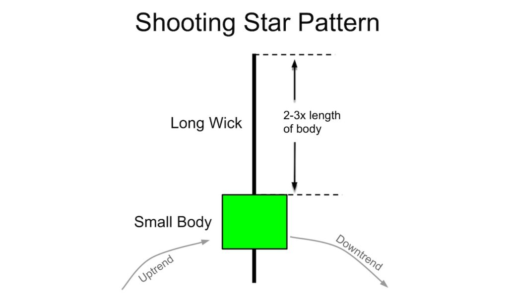 The anatomy of a shooting star candlestick
