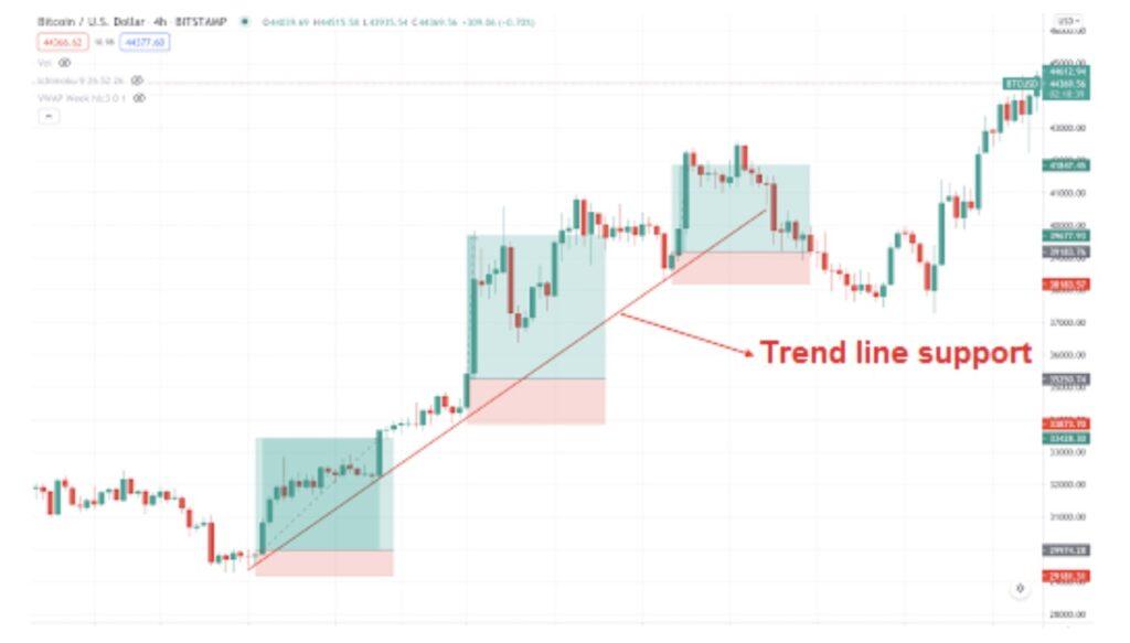 RR ratio trendline support