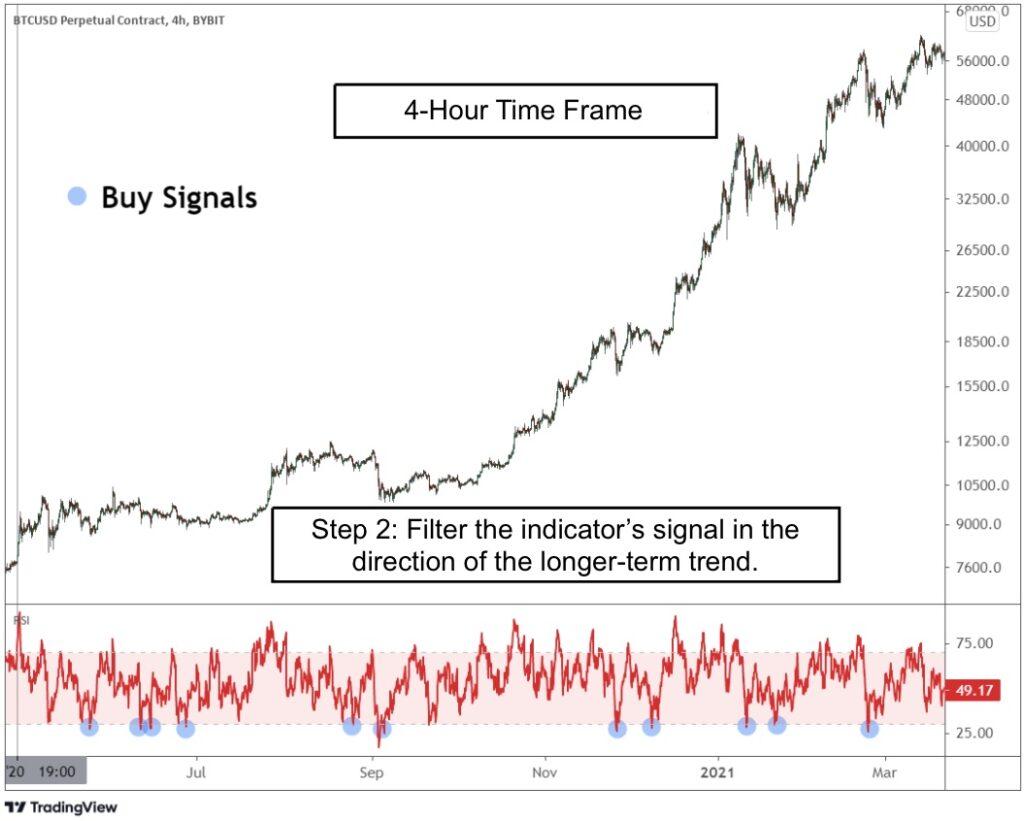 4-Hour Time Frame Analysis