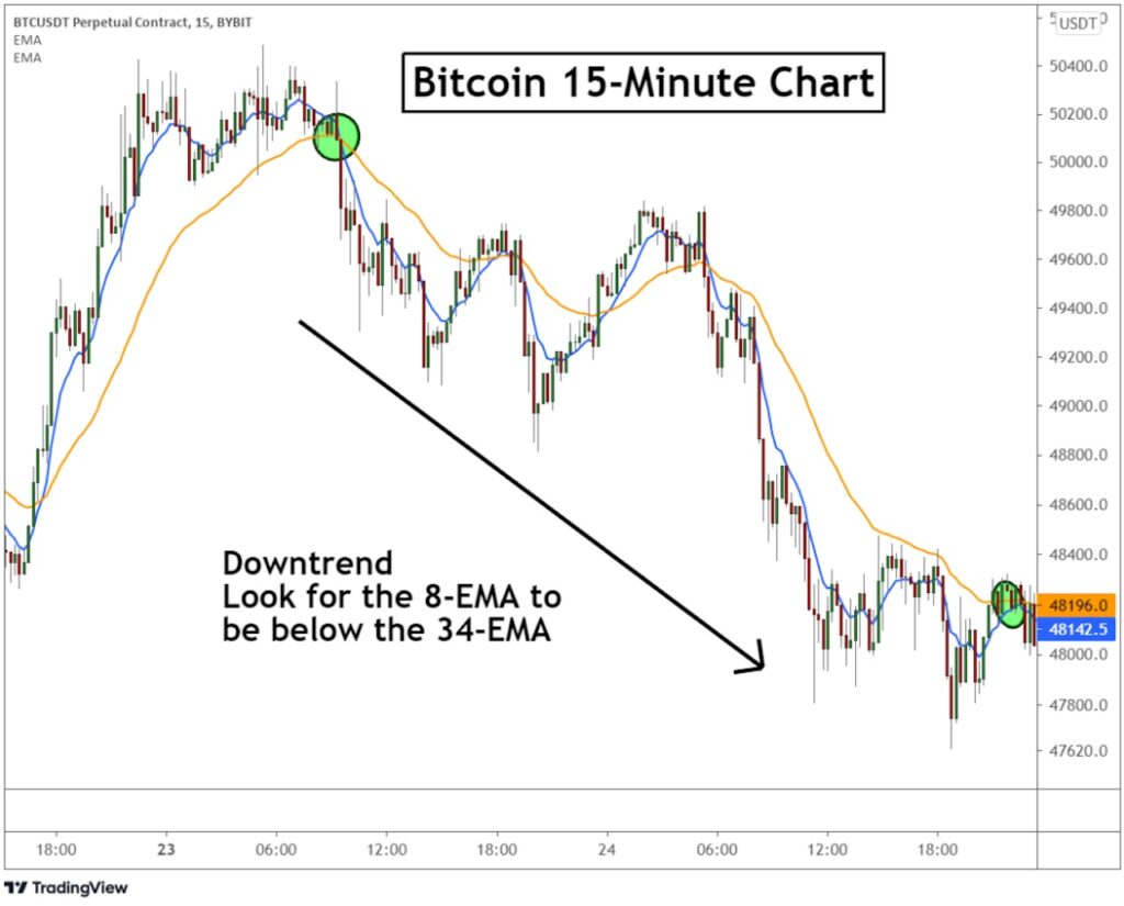 Trend analysis using 8-EMA and 34-EMA