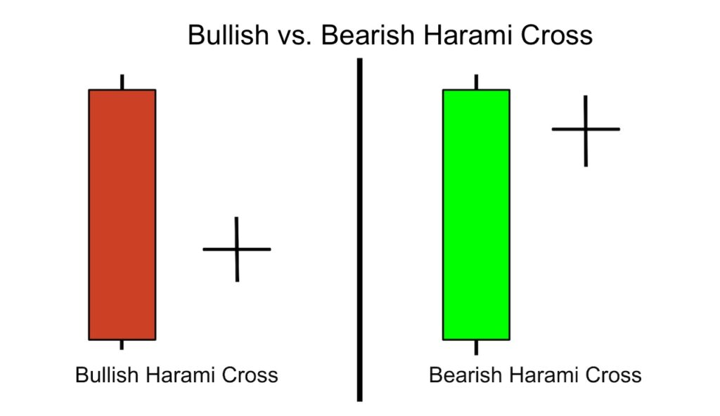 Bullish vs. Bearish Harami Cross