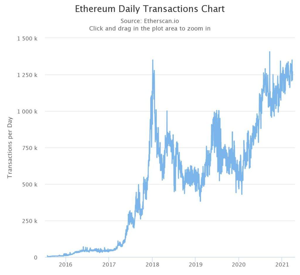 Transacciones diarias en la blockchain ethereum