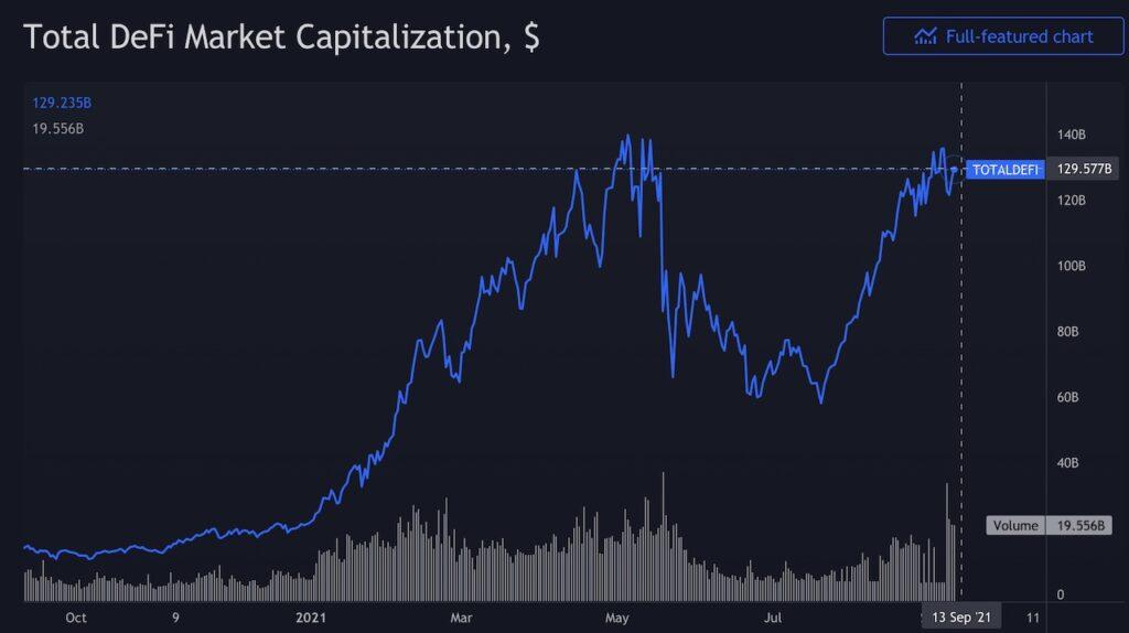 Total DeFi Market Cap