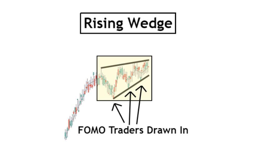 FOMO Rising Wedge