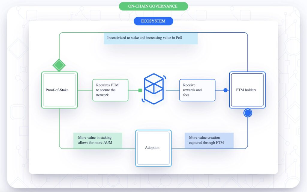 Fantom Crypto on chain ecosystem