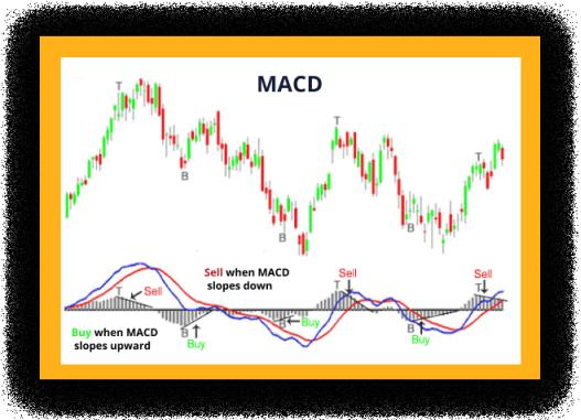 macd trading bitcoin