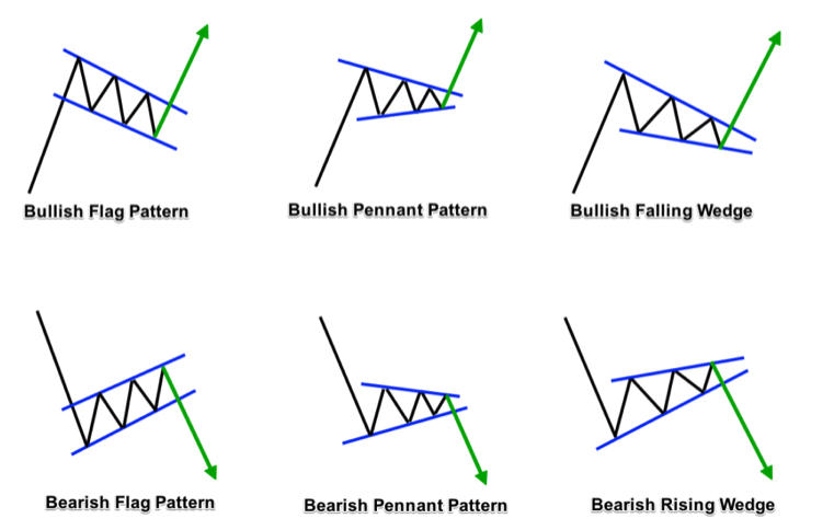 price continuation patterns