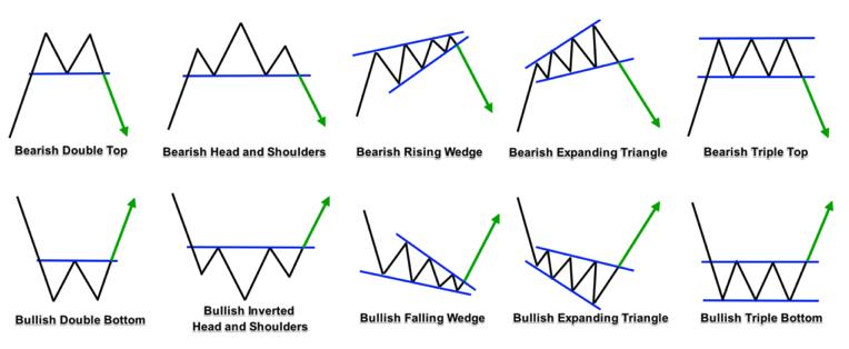 Price Reversal Patterns