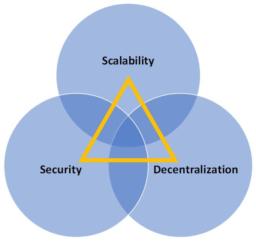 Scalability trilemma blockchain