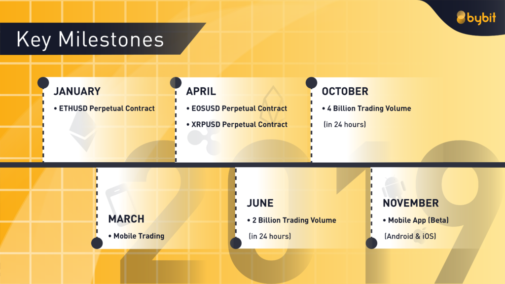 Bybit key milestones 2019