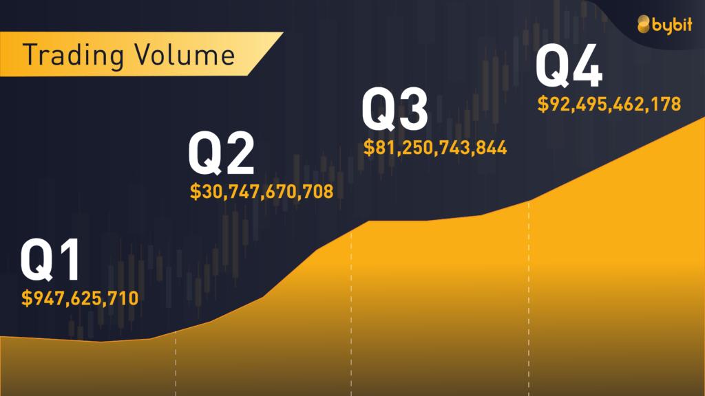 Bybit trading volume 2019