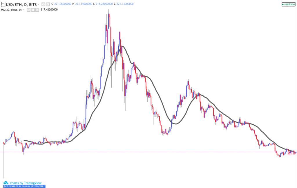 USD/ETH crypto chart