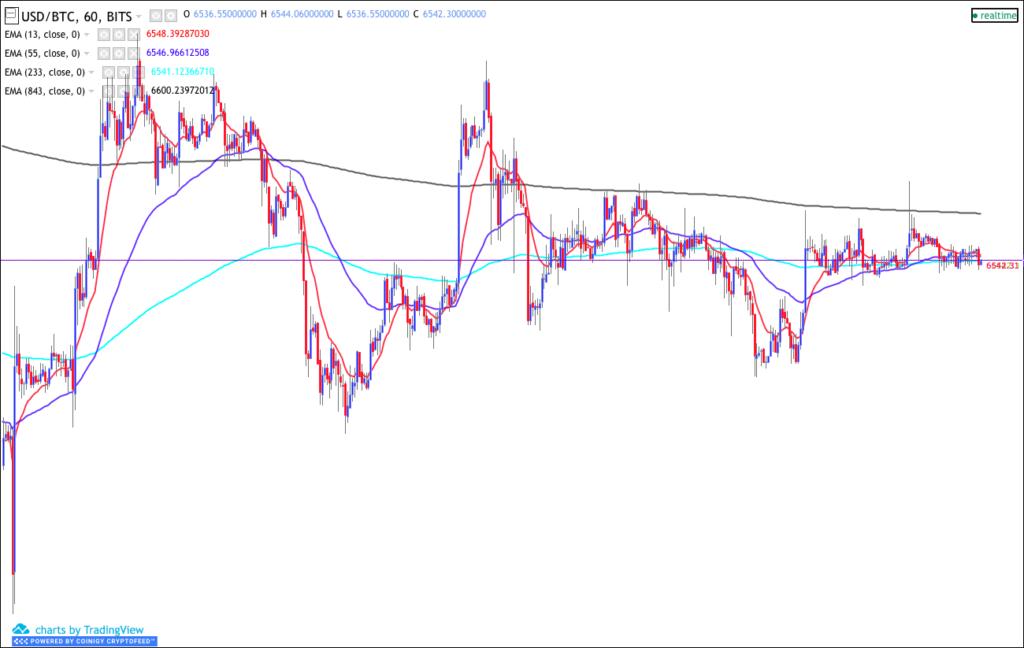 USD/BTC crypto chart