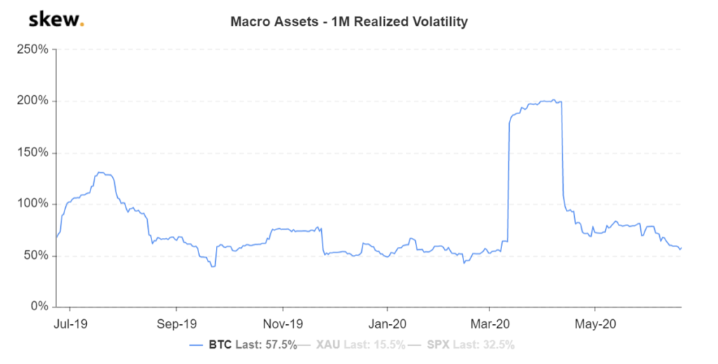 1M Realized Volatility