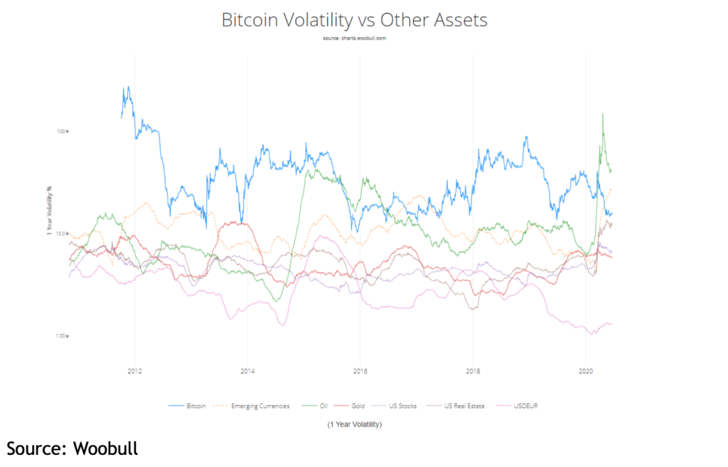 BTC Volatility vs Other Assets