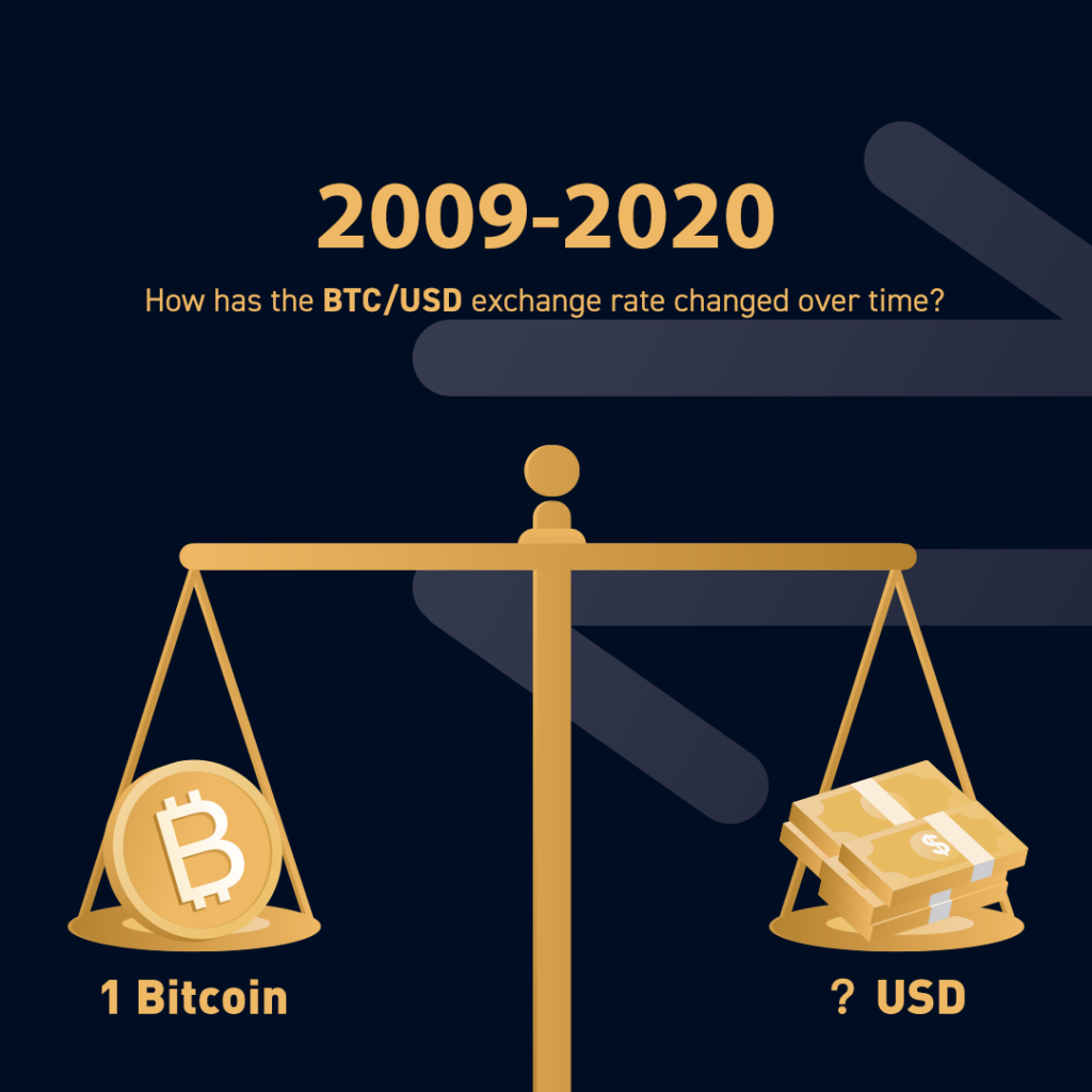 How Has The Btc Usd Exchange Rate Changed Over Time Bybit Blog