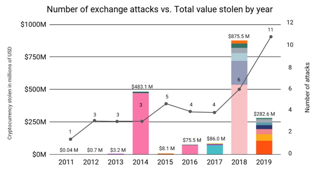 Cyberattack results in profitability in centralized finance.