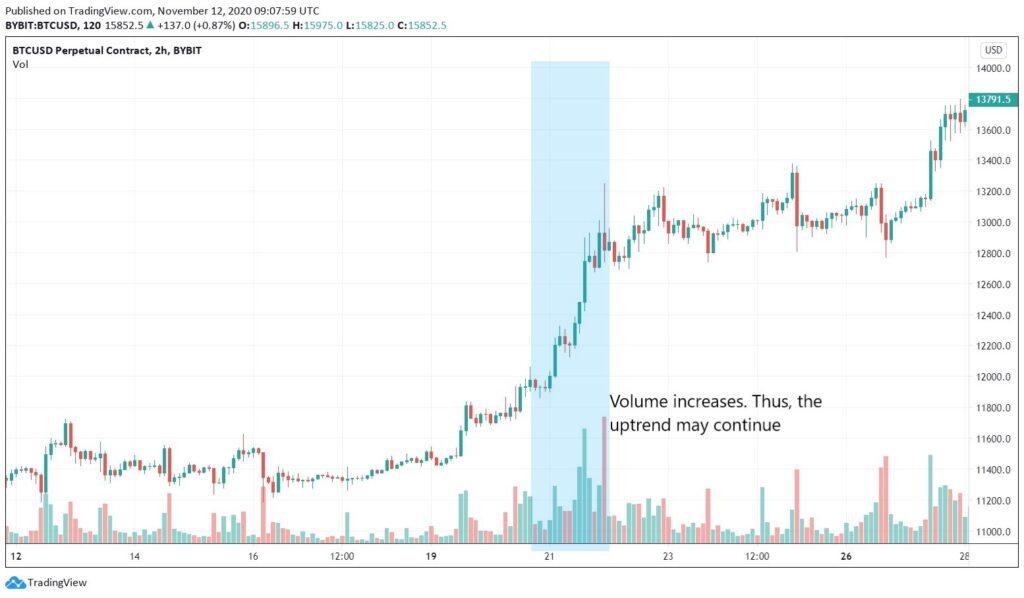 Momentum trading strategy.