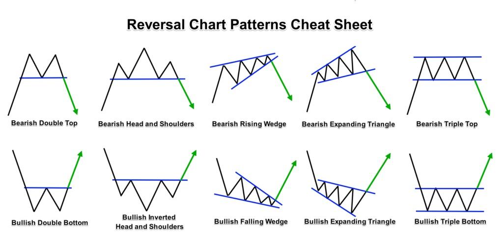 Reversal chart patterns.
