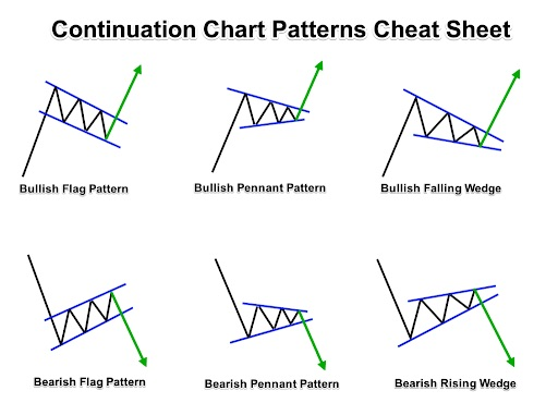 Trend continuation patterns and charts projection.
