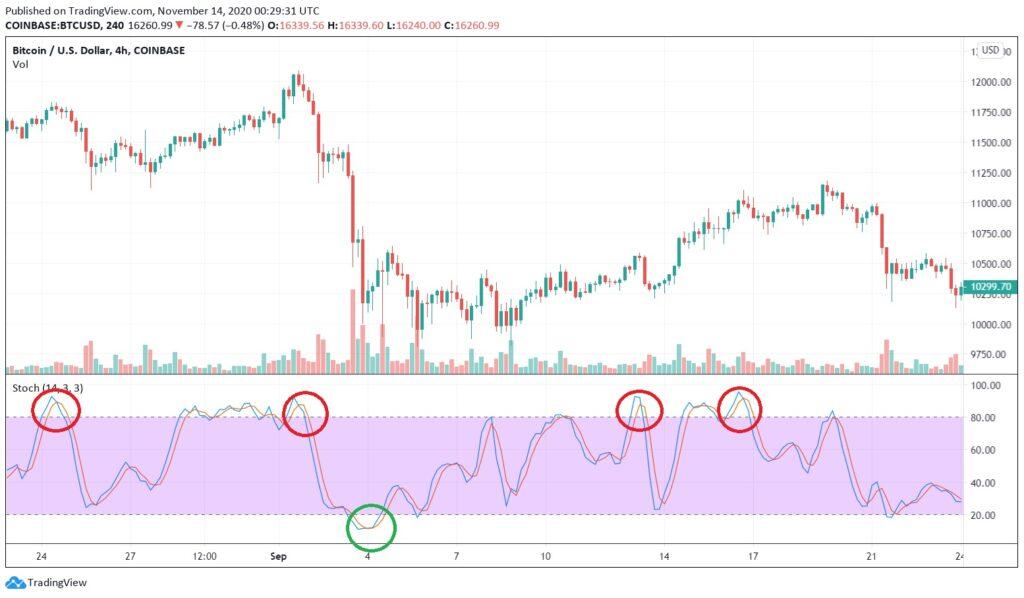 Stochastic momentum indicator.