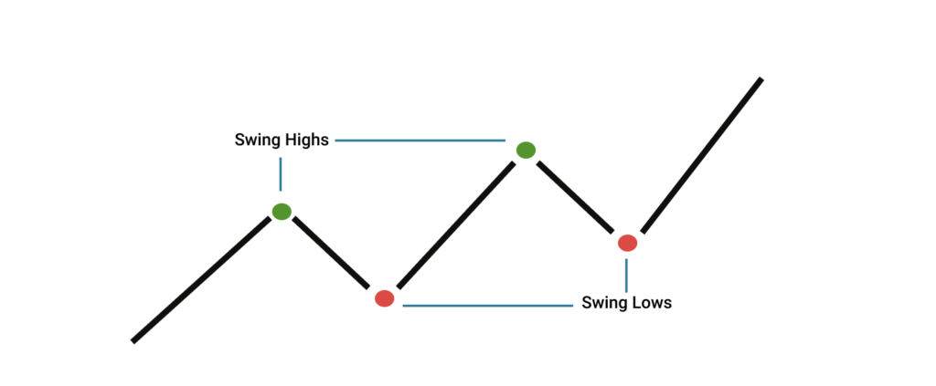 Swing high and low as part of swing trading indicators.