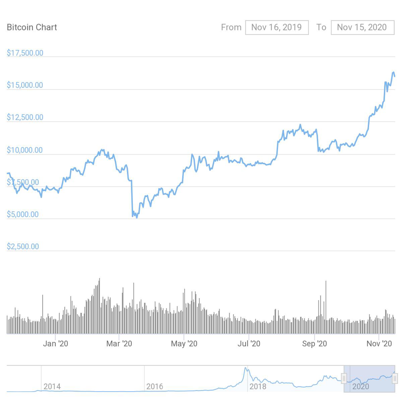 Bitcoin cryptocurrency price chart.