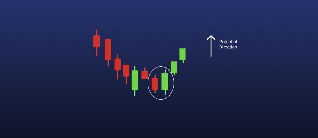 Bullish engulfing chart