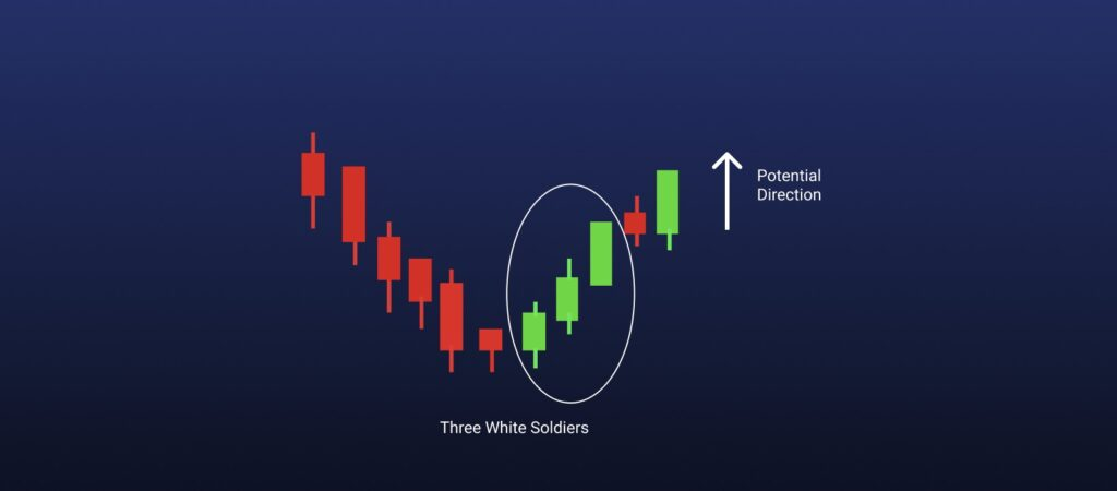 Three white soldiers candlestick chart