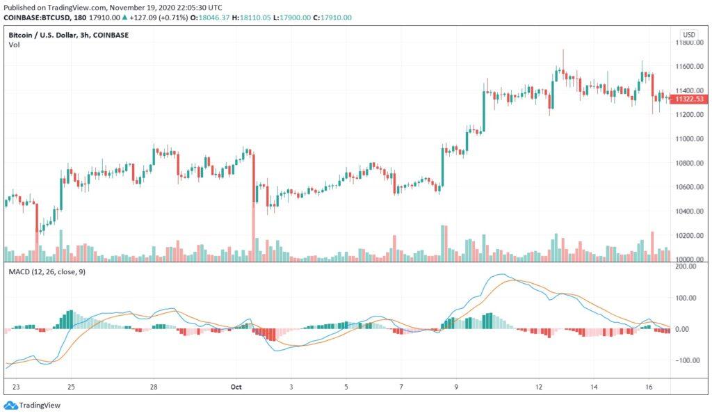 MACD momentum trading trend analysis