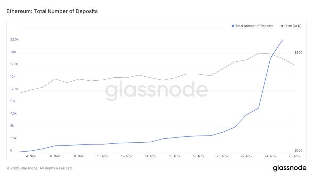 Ethereum total deposits