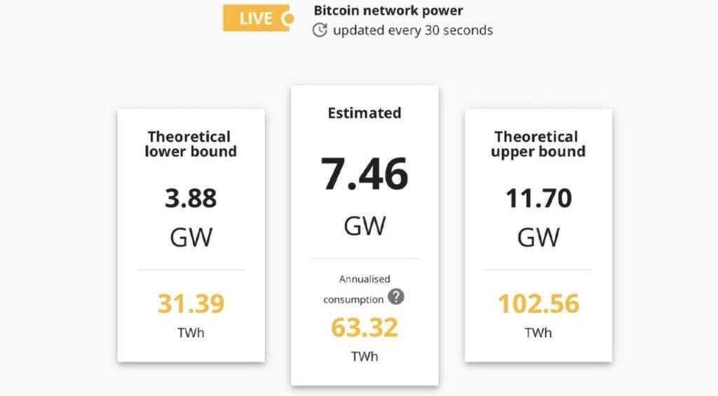 Bitcoin network power