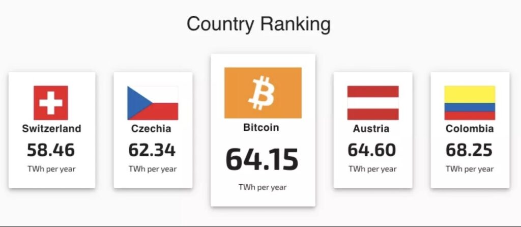 Bitcoin power ranking in various countries.