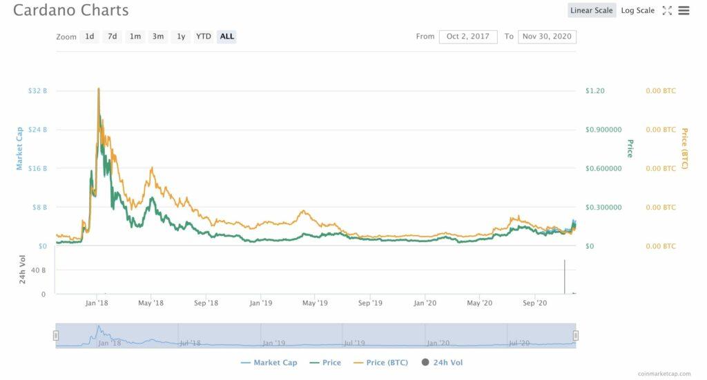 Cardona Price Chart
