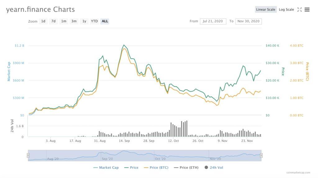 Yearn.Finance Price Chart