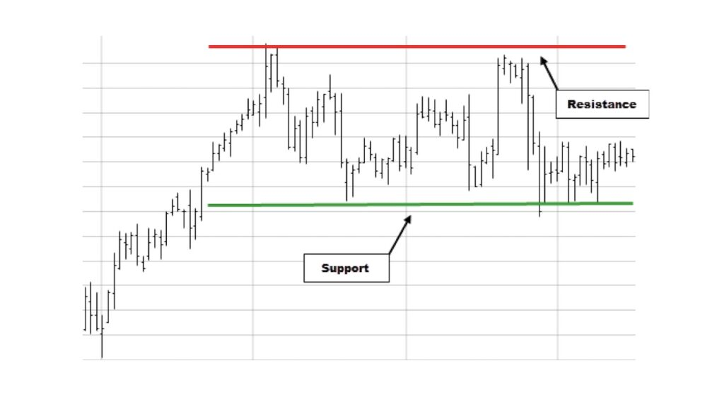 Support and resistance levels chart