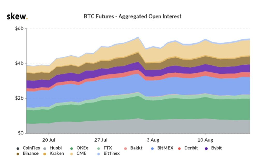 Crypto derivatives exchanges report