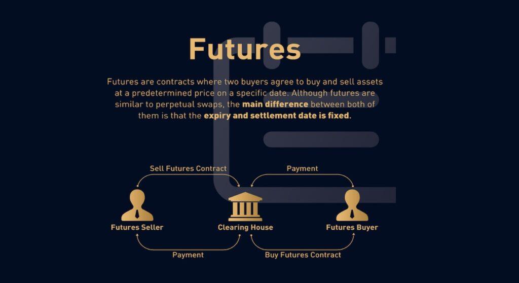 Futures contracts explaination