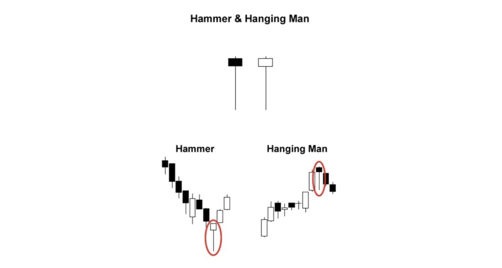 Hammer and Hanging Man Doji