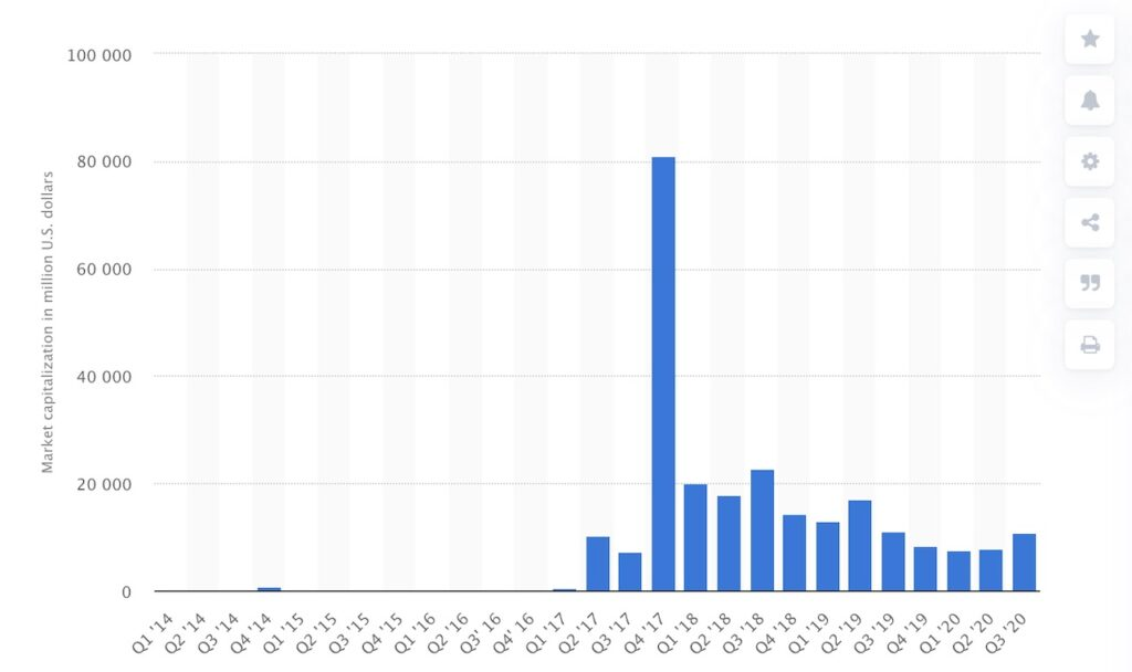 XRP market cap 2014-2020