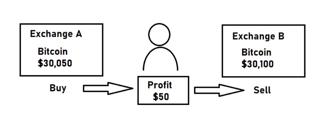 Arbitrage trading opportunities