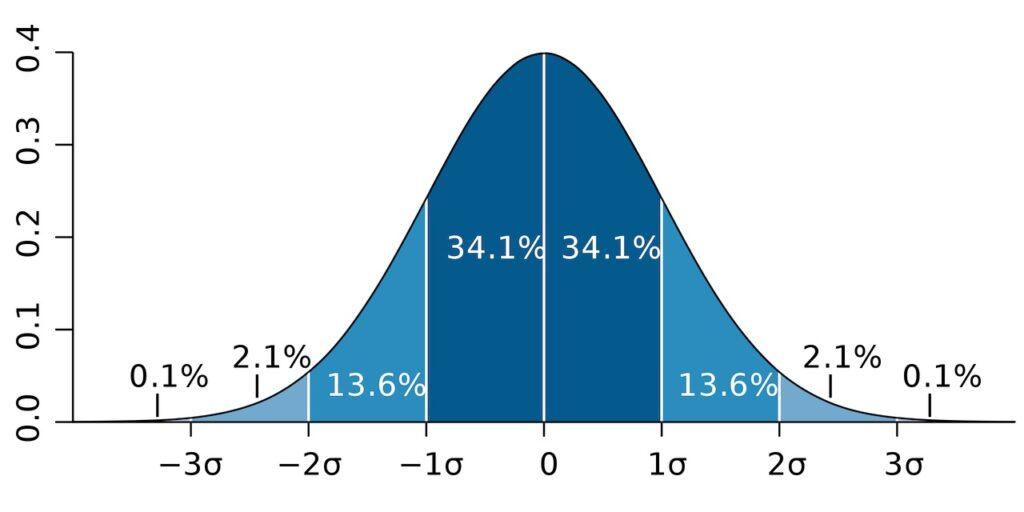 Standard deviation diagram