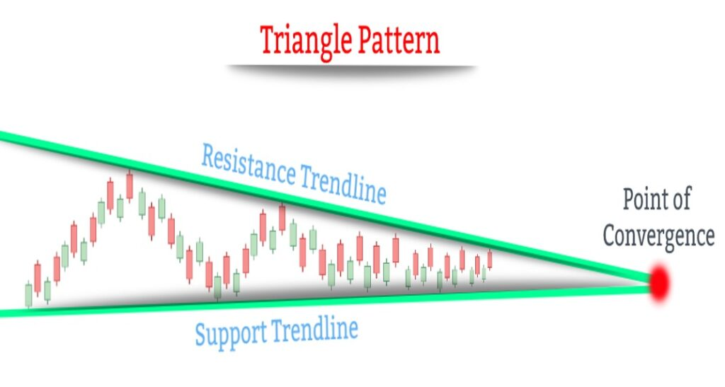 Triangle Patterns Example